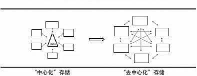 http://www.reviewcode.cn/wulianwang/93110.html
